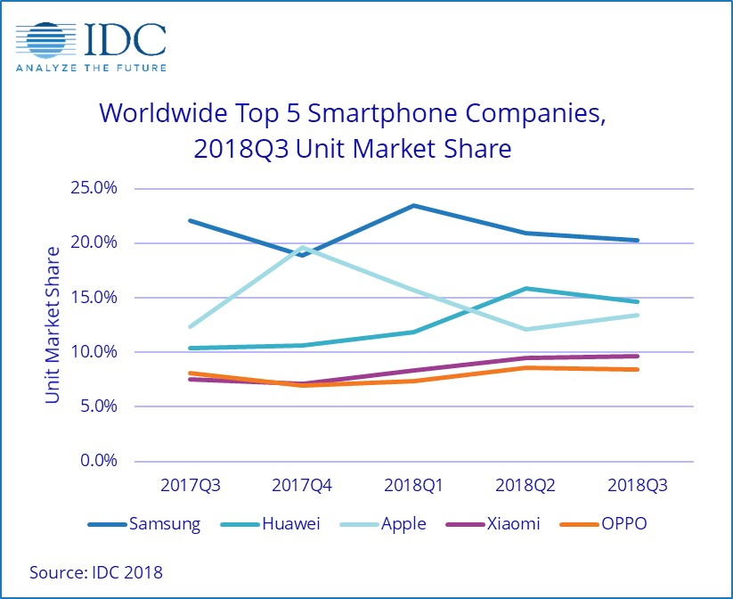 IDC Press Release Q3 Smartphones