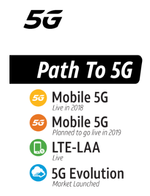 Path To 5G AT&T