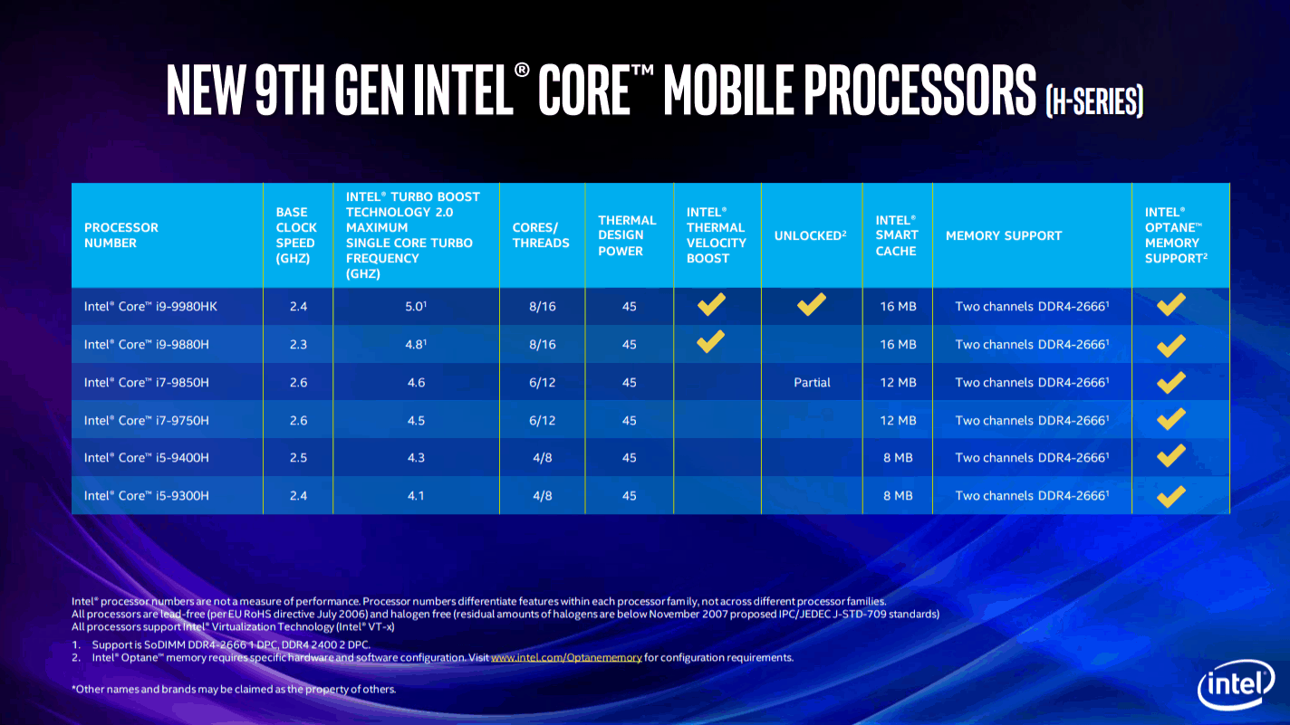 Intel Core H-laptopprocessoren 2019 - 9e generatie